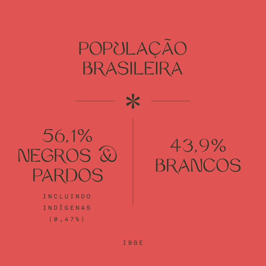 fundo vermelho com dados sobre a população negra e branca no brasil, ilustrando as responsabilidades de ser branque num país racista