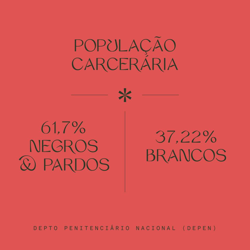 Fundo vermelho com dados sobre a população carcerária no Brasil, com maioria negra, ilustrando as responsabilidades de ser branque num país racista